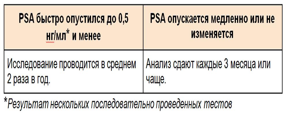 таблица анализ PSA