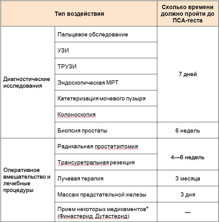 ПСА-тест