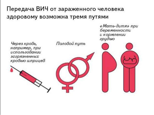 как передаётся ВИЧ
