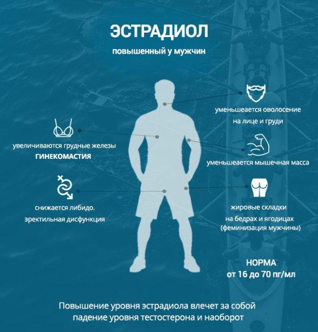 симптомы повышенного эстрадиола у мужчин