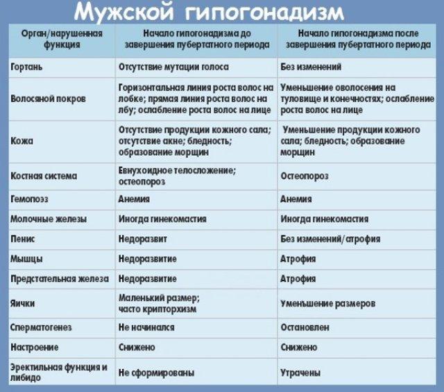 Гипогонадизм симптомы